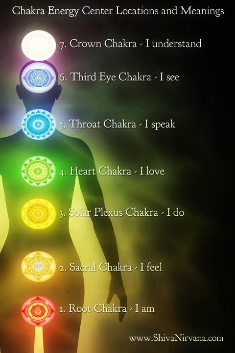 Chakra Locations